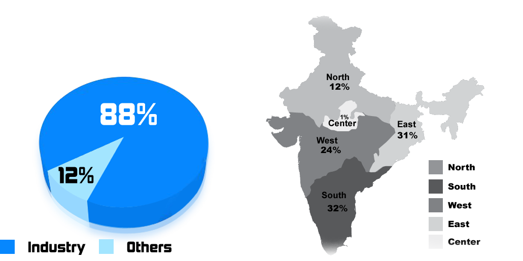 Indian map with pie chart for the CII membership profile